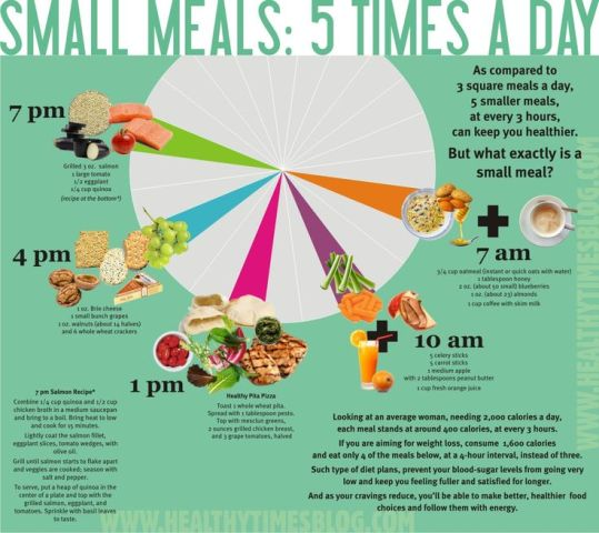 Lose weight by eating every Three Hours 5 meals a day